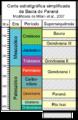 Bacia Parana Carta Estratigraf Simples.png