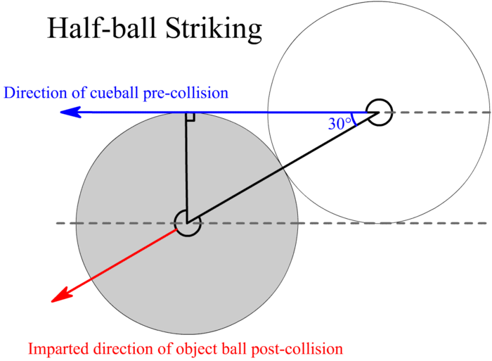 Half-ball striking Billiards half-ball striking diagram.png