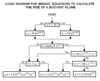 Atmospheric dispersion modeling - Image: Briggs Logic