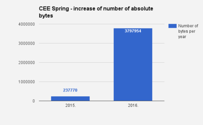 CEE Spring Serbia 2015 and 2016 - number of bytes 02.png