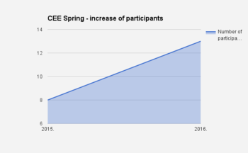 CEE Spring in Serbia 2015 and 2016 - number of participants 02.png