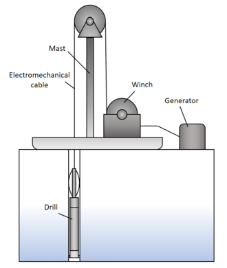 Ice drilling - Wikipedia on ac light wiring, ac motors diagram, ac heating element diagram, ac electrical circuit diagrams, ac assembly diagram, ac system wiring, ac regulator diagram, ac solenoid diagram, ac ductwork diagram, ac schematic diagram, ac receptacles diagram, ac heater diagram, ac installation diagram, ac air conditioning diagram, ac manifold diagram, ac wiring color, circuit breaker diagram, ac wiring circuit, ac wiring code, ac refrigerant cycle diagram,