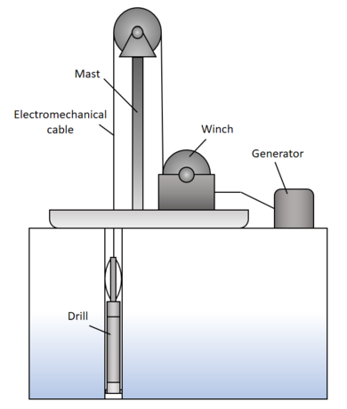 Cable suspended ice core drilling system schematic.png