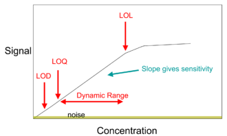 Calibration curve - A calibration curve plot showing limit of detection (LOD), limit of quantification (LOQ), dynamic range, and limit of linearity (LOL).