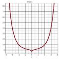 Chi(x) 2D plot.png