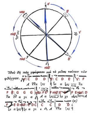 Neobyzantine Octoechos - Image: Chrysanthos Trochos