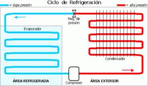 Ciclo de Refrigeración.
