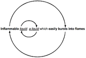 Circular definition of inflammable liquid.png
