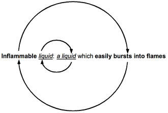 Fallacies of definition - Image: Circular definition of inflammable liquid