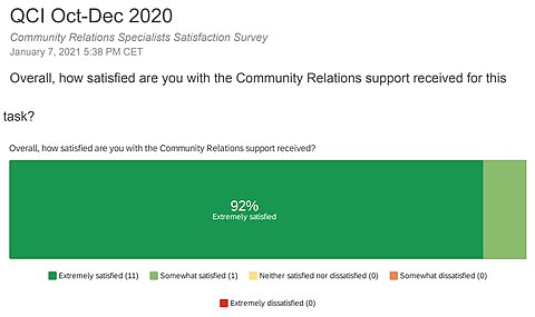 Community Relations Specialists satisfaction survey Oct-Dec 2020 summary.