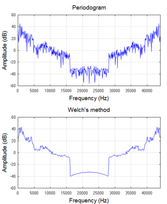 Spectral density estimation - The power spectral density of a segment of music is estimated by two different methods, for comparison.