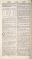 Cyclopaedia, Chambers - Volume 1 - 0144.jpg