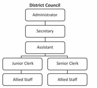 Barkhan District - District setup