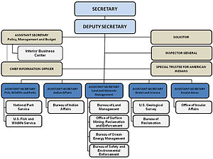 United States Department of the Interior - The hierarchy of the U.S. Department of the Interior.