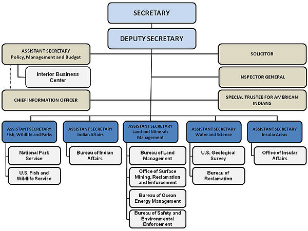 The Hierarchy Of The U.S. Department Of The Interior.