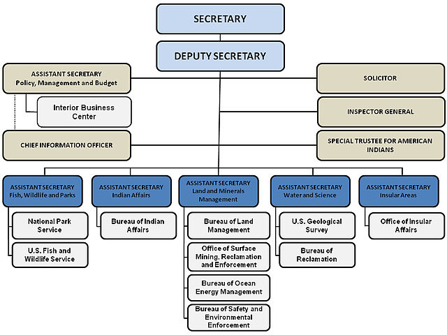Flow Chart Of Organization: Department of interior.jpg - Wikimedia Commons,Chart