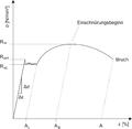 Diagramm-mit-streckgrenze.png