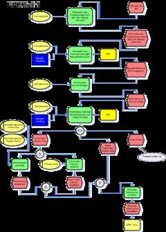 event driven process chain   wikipediaexample of a more complex epc diagram  in german