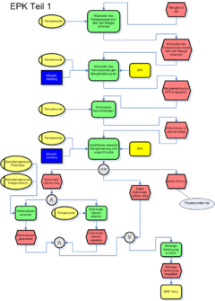 Material management flow in sap