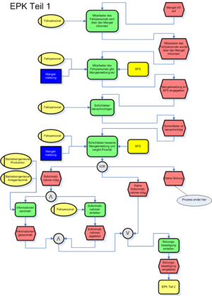 Event-driven process chain - Example of a more complex EPC diagram (in German).