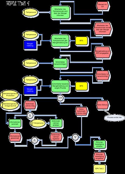 Datei:EPK komplexes Beispiel.png – Wikipedia