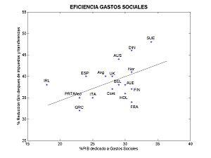 European social model - Efficiency of social expenditures in the four European social models