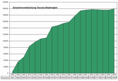Tacoma Wikipedia