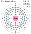 Electron shell 095 americium.png