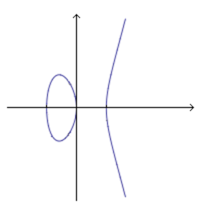 Algebraic variety - The affine plane curve y2 = x3 - x. The corresponding projective curve is called an elliptic curve.