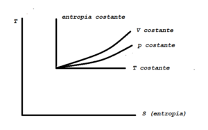 Entropia-temperature diagram