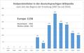 Entwicklung der Stolpersteinlisten in der Wikipedia (Juli 2019).png