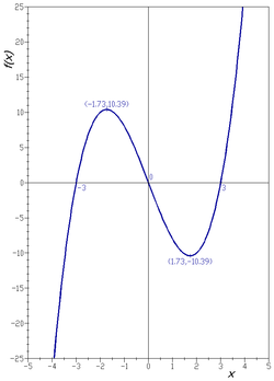 Graph of a function wikipedia graph of a function ccuart Images
