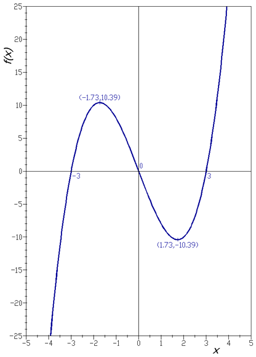 graph of a function - 660×920