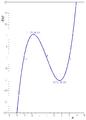 F(x) = x^3 − 9x.PNG