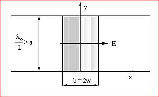 Non-radiative dielectric waveguide