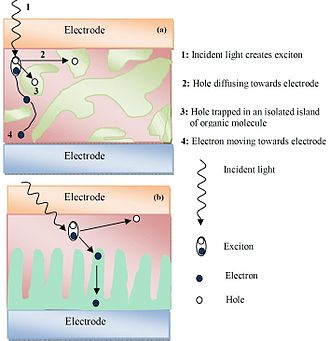 Organic solar cell - Fig 5: Highly folded heterojunction (a); heterojunction with controlled growth (b)