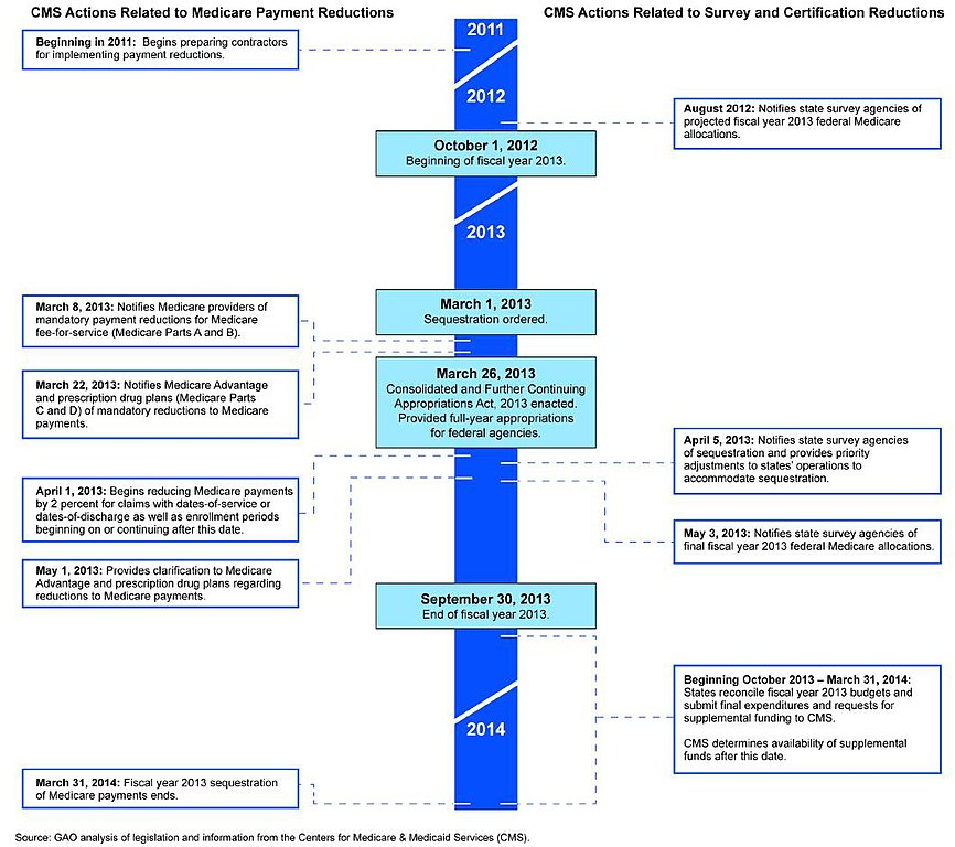 File:Figure 5- Timeline of CMS Actions Related to Sequestration of ...