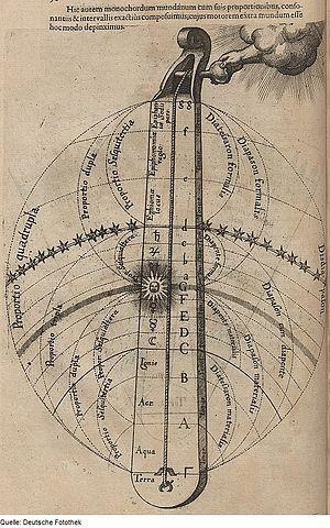 Monochord - Image: Fotothek df tg 0006469 Theosophie ^ Philosophie ^ Sonifikation ^ Musik ^ Musikinstrument