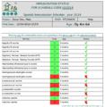 GNU Health patient immunization status.png