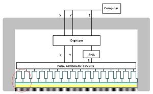 Gamma camera - Diagrammatic cross section of a gamma camera detector