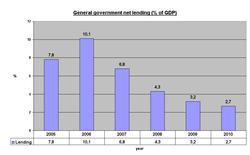 Planned general government net lending 2005-2010.