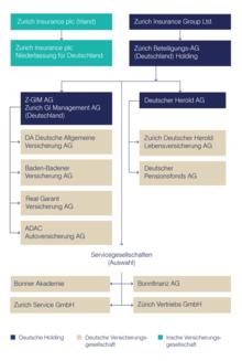 Zurich Gruppe Deutschland Wikipedia
