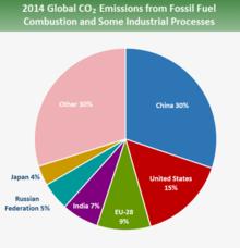 Liste Des Pays Par 233 Missions De Dioxyde De Carbone Wikip 233 Dia