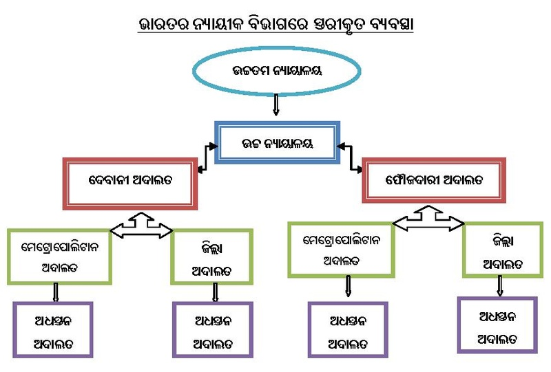ଫାଇଲ:HIERARCHY OF COURTS IN INDIA.pdf