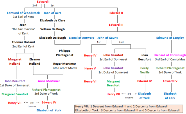 File:Henry VII and Elizabeth of York Common Royal Descent