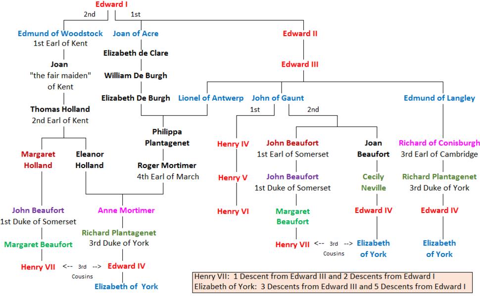 Henry VII and Elizabeth of York Common Royal Descent