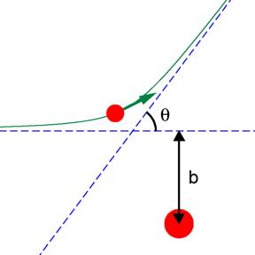 diagram of angle of impact angle block diagram of strike impact parameter - wikipedia #3