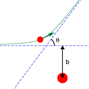 Impact parameter - Impact parameter b and scattering angle θ.