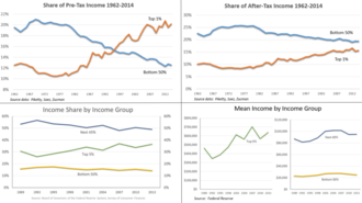 Income inequality in the United States - Four charts that describe trends in income inequality in the United States.