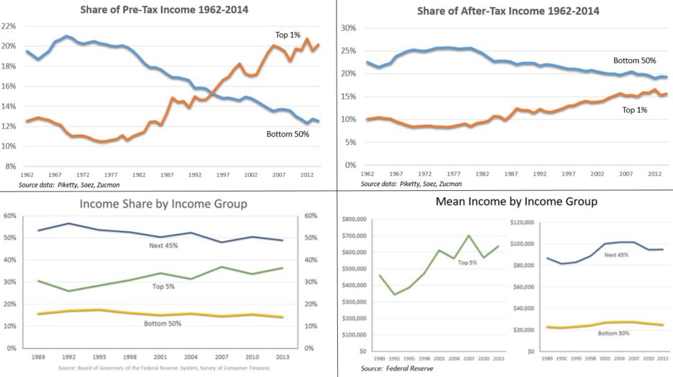 Income inequality panel - v1